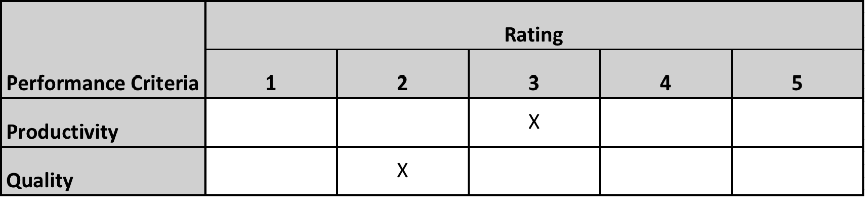 Rating Method - Graphic Rating Scale