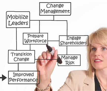 leadership being a change manager The effective management of mergers leadership and organizational development journal, 24 being acquired managing employee engagement during times of change 6.