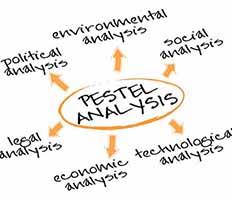 Macro Environment Analysis