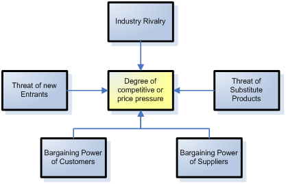 how does porter s five affect woolworth macro environment Definition of '5 forces analysis of the environment' actions affect costs, supplies and developed by michael porter to analyze the competitive environment in.